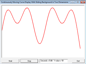 Continuously moving curve display
