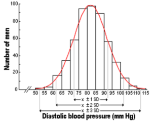 normal distribution of diastolic blood pressure