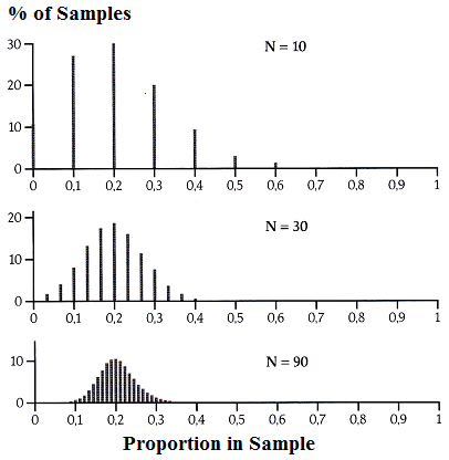 distibution of proportions in samples