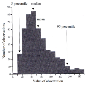 Histogram with mean, median and percentiles