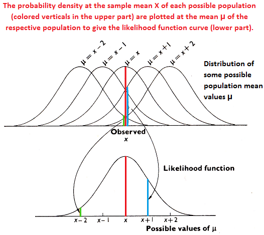 Construction of the Likelihood Function Curve