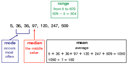 mean, median, mode and range