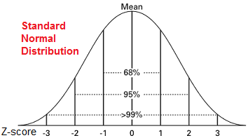 standard-normal-distribution-6.png