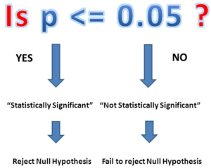 Hypothesis vs hypotheses