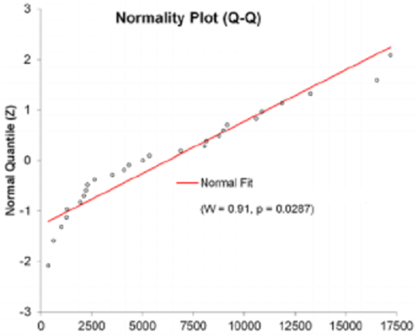 Normality plot for a non-normal distribution (deviation from a straight line - the Wilk-Shapiro normality test shows a significant deviation from the normal distribution))