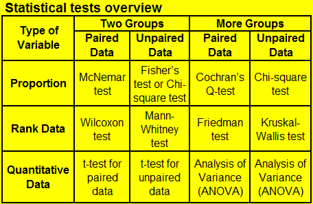 statistical tests Welcome to the medina resource area statistics introduction to statistics for a level biology login introduction to statistics for a  statistical tests are used.