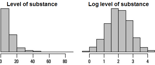 A skewed distribution may be normal after logarithmic transformation of the variable