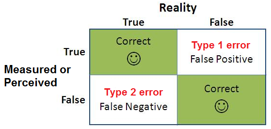 type i and type ii errors essay Within probability and statistics are amazing applications with profound or unexpected results this page explores type i and type ii errors.