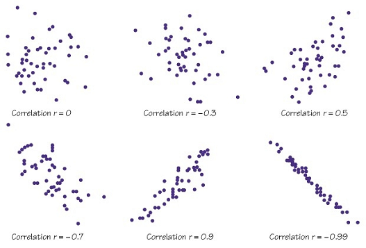Various degrees of correlation