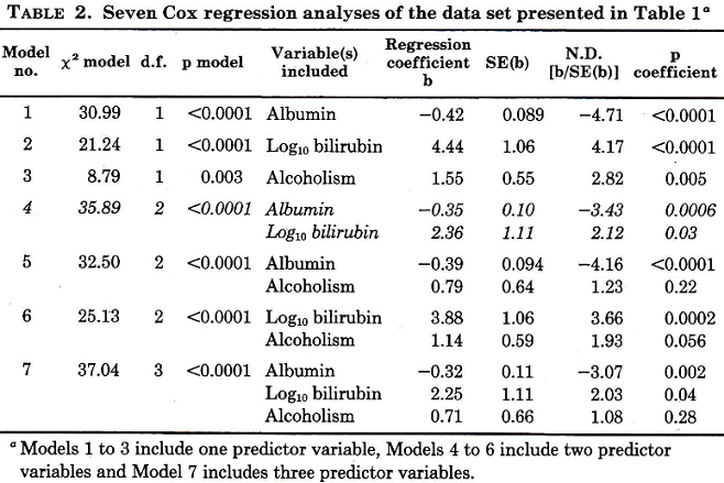 Table of Cox analyses