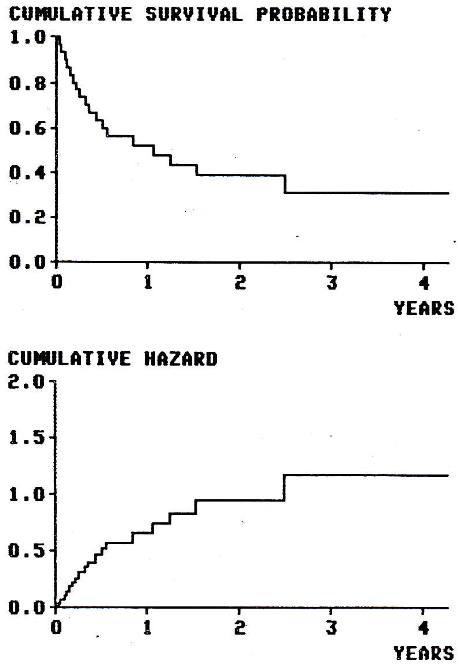 Figure 1. Cumulative survival probability and cumulative hazard