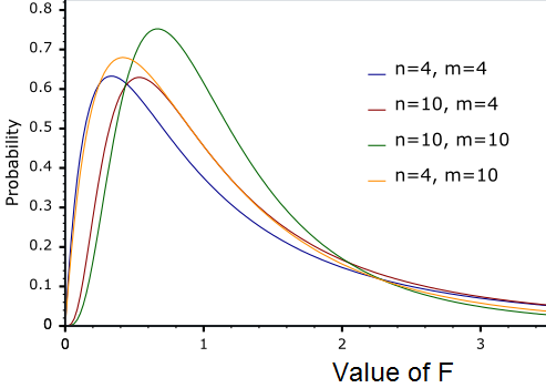 F-distributions