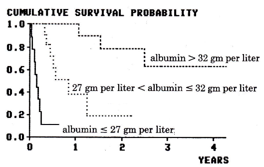Figure 2. Cumulative survival probability in subgroups defined by level of albumin