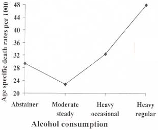 J-shaped relationship between alcohol consumption and mortality