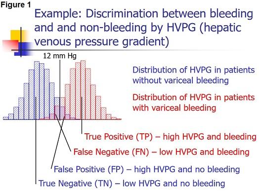 Diagnostic Tests Figure 1