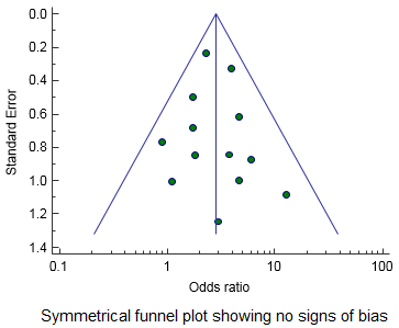Symmetric funnel plot showing no bias