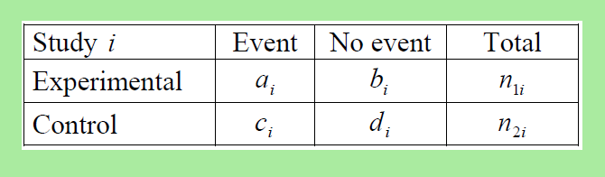 Meta-analysis of binary data - each study contributes with the number with and without the event in the experimental and in the control group as seen in the 2 x 2 table