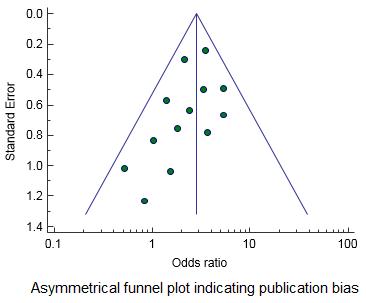 Asymmetic funnel plot indicating bias