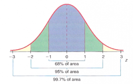 The standard normal distribution: areas under the curve