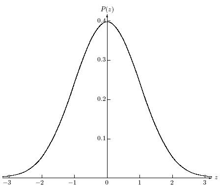 The standard normal distribution: the probability density