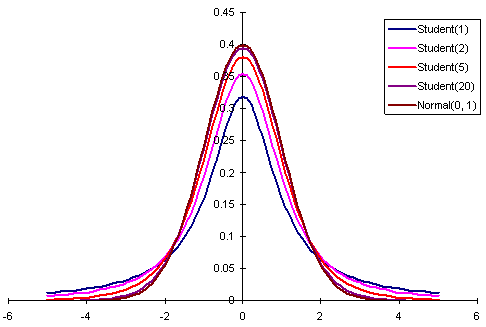 t-distributions for different degrees of freedom